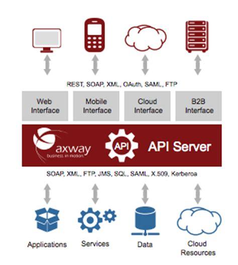 today  apis axway api server  myob api enhancements
