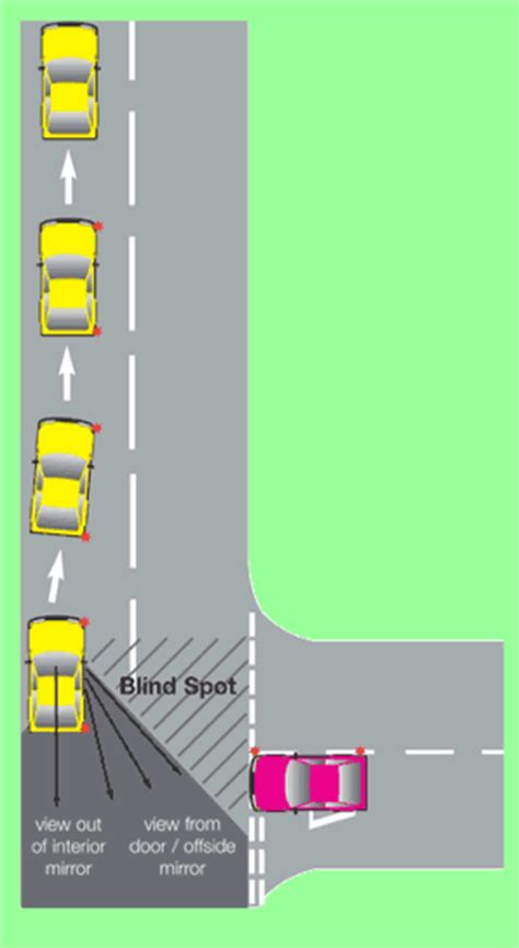 Select A Blind Learners Guide Lesson Plan Moving Off And Stopping