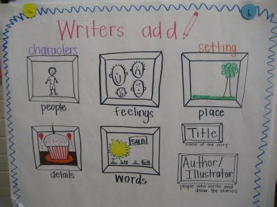201 Best Anchor Charts For Writing Images On Pinterest