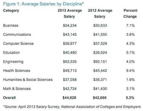 Average Salary Mba Graduate 2013 by Average Starting Salary For College Grad At 44 928