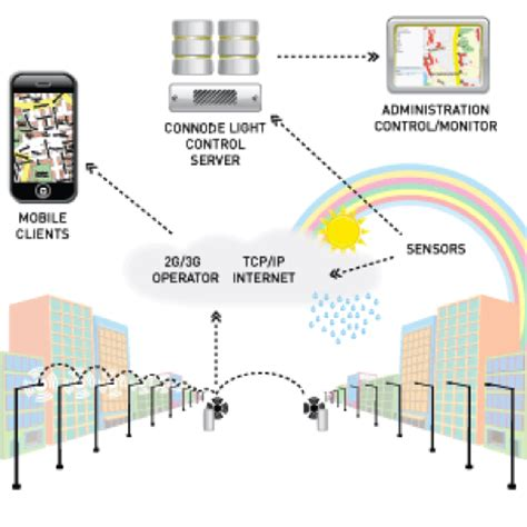 smart lighting control systems led street lighting intelligent control system led