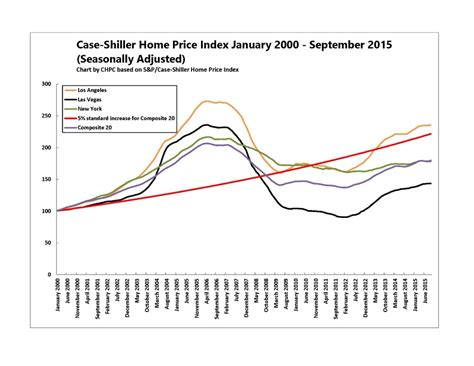 home price index chpc new york