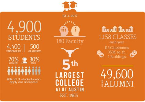Mccombs School Of Business Mba Requirements by Ut Essay Requirements Fall 2018 News And Tips All