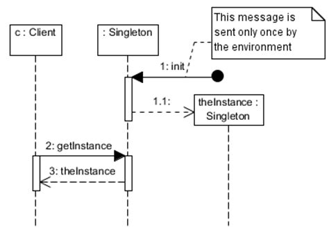 why we use sequence diagram singleton design pattern sequence diagram at vainolo s
