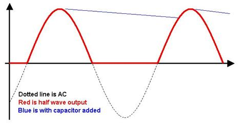 effect of filter capacitor half wave power improving an existing half wave rectifier circuit on generator electrical engineering
