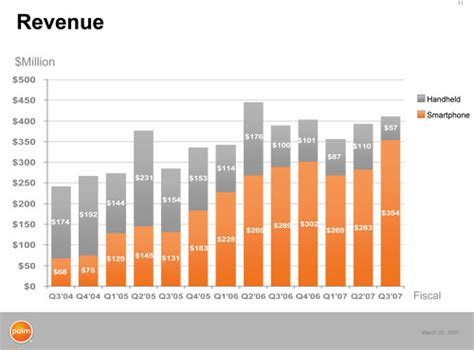 palm results palm q3fy07 conference call highlights