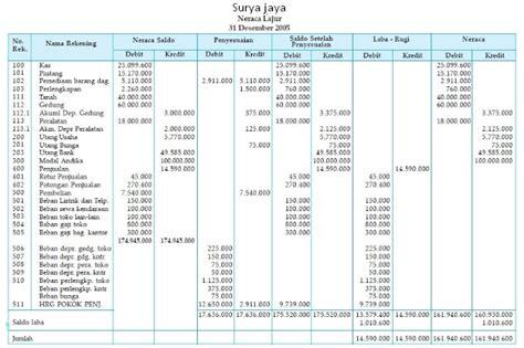 cara membuat jurnal akuntansi dagang cara membuat jurnal penyesuaian pada myob cara lengkap