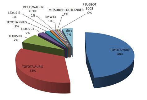 dieci mesi alimentazione ottobre 2015 dati sulle vendite delle auto elettriche e