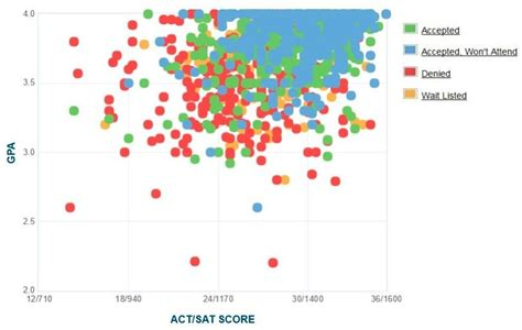 Tech Mba Acceptance Rate by Santa Clara Gpa Sat And Act Admission Data