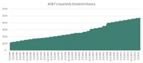 stocks with best dividends warren buffett s top 20 high dividend stocks sure dividend