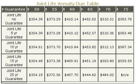 Annuity Due Table by Annuity Due 2012 Tables Rates And Calculators