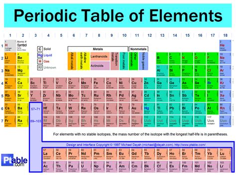 printable periodic table science geek table of elements