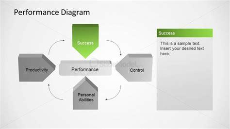 leadership success profile diagram powerpoint template success factor of performance management diagram slidemodel