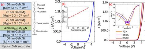 gan tunnel diode 28 images nanohub org resources quantum band engineering in iii tunnel