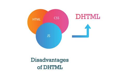 javascript dynamic pattern dhtml advantages and disadvantages features of dhtml