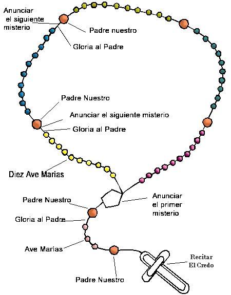 significado del nombre rosario origen nombres de nio di 225 cono luis brea torrens meditar cada parte del santo