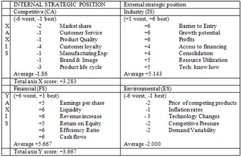 Mba Strategic Management California by Space Matrix Analysis