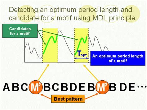 Time series principal component analysis