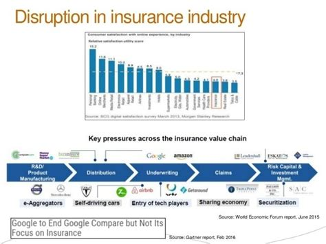 Marketing In Mba Wiki by How Insurance Companies Use Digital Marketing Quora