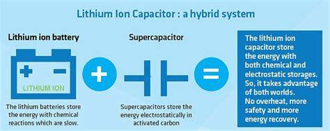 li ion capacitor review improving the storage capacity of renewable energies solvay