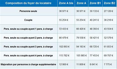 Plafond De Ressources 2015 by Loi Pinel Quelles Sont Les Conditions De Plafonds De