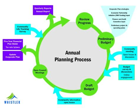 federal budget process flowchart federal budget process diagram pictures to pin on