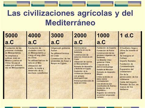 linea del tiempo de las civilizaciones agricolas linea del tiempo de las primeras civilizaciones del mundo