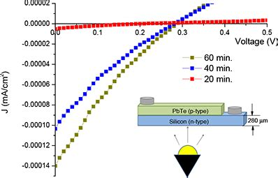 gas diode characteristics multilayered solar energy converters with sequence of p and n semiconductor