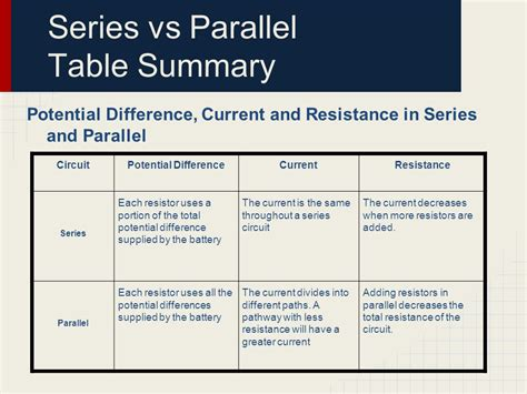 parallel circuits potential difference series vs parallel circuits ppt