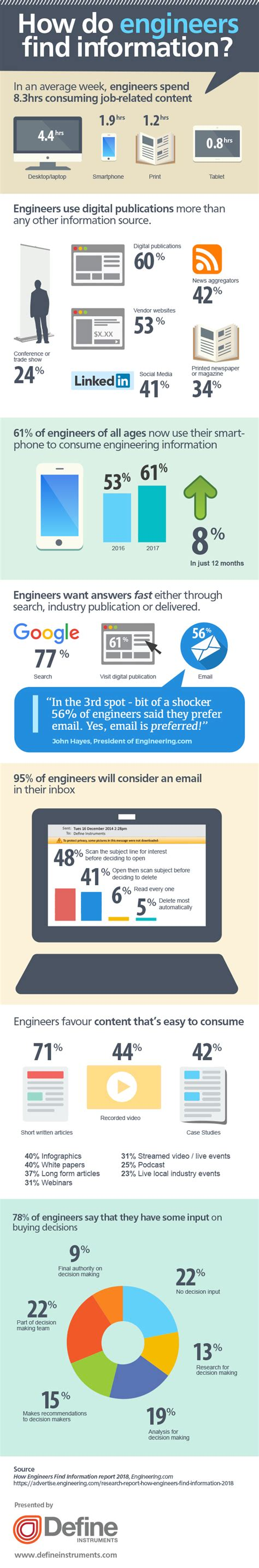 Find S Info How Engineers Find Information Infographic Visualistan