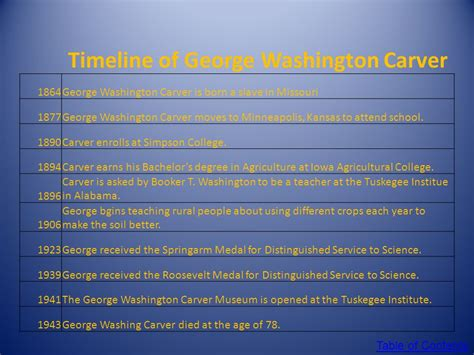 biography of george washington carver timeline as the century turns anne carter toss section ppt download