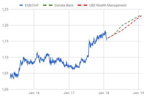 ubs bank kurs steigt auf 1 23 franken sagen ubs danske bank