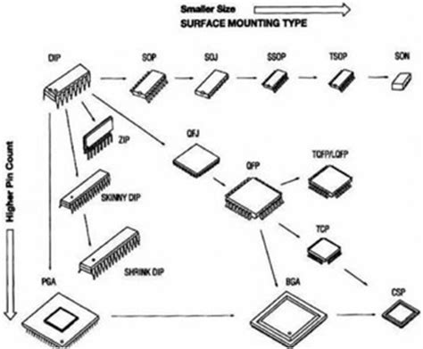 classification of integrated circuits by structure integrated circuit packaging