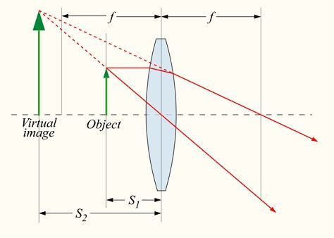 convex diagram difference between concave and convex lens