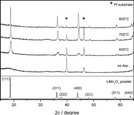 xrd pattern of platinum xrd patterns of li rich manganese oxide spinel thin fi lms