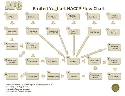 haccp flow diagram template haccp flow chart