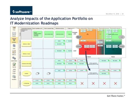 Transform Your Application Portfolio And Keep Your Focus Application Portfolio Rationalization Template