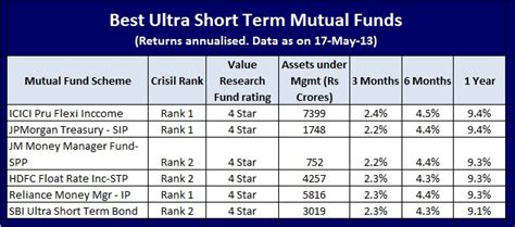fundsindia mutual fund invest online in best mutual funds best ultra short term debt funds for short term investment