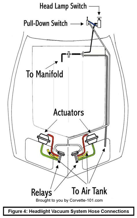 1974 corvette headlight vacuum diagram 1974 corvette headlight vacuum diagram corvette auto