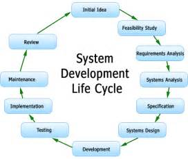 System development life cycle png