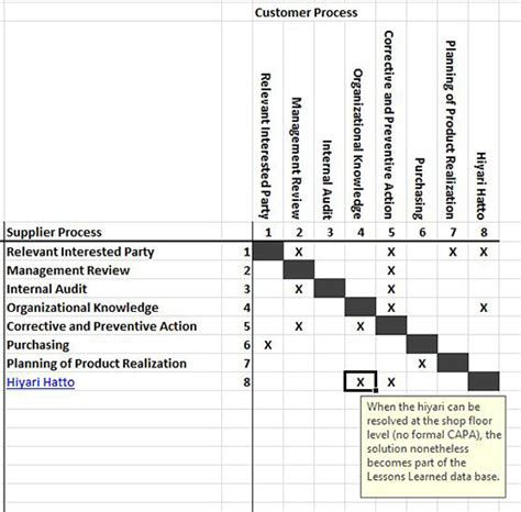 sipoc matrix  deploy iso  clause