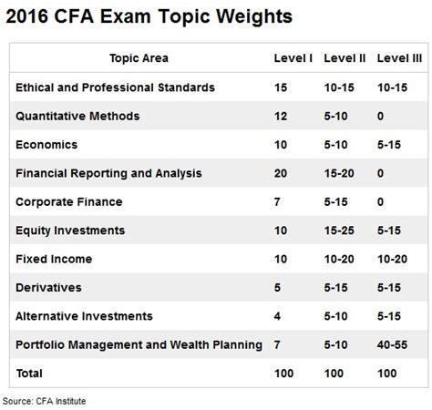 Cfa Level 1 Vs Mba by Cfa Level 3 Changes 2016 Archives Finquiz Blogfinquiz