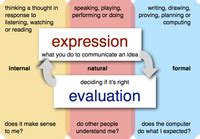 visitor pattern expression evaluation the design of learner centred technology enhanced