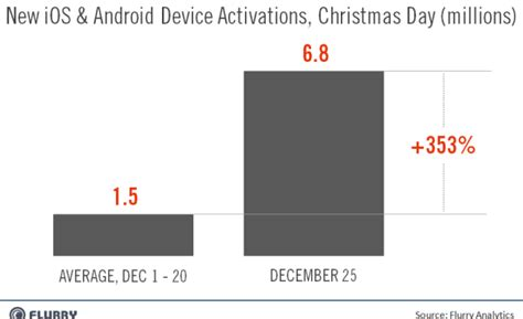 7 million android and ios devices activated on christmas