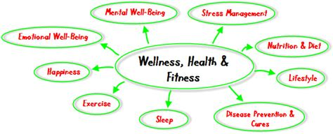 wellness fitness nutrition related keywords suggestions for health and wellness
