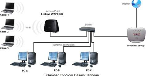 Memasang Wifi Id cara memasang wifi access point dengan modem teknik