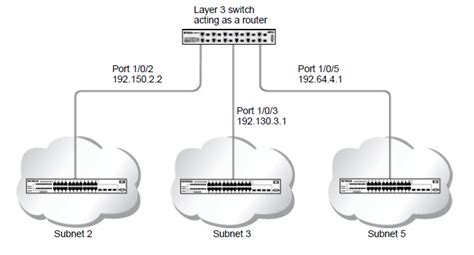 Switch Layer 3 what does a typical network that includes a managed switch