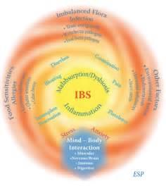 health in irritable bowel ibs some