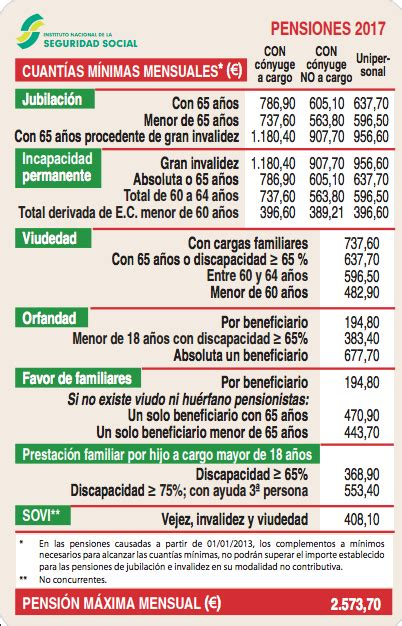 requisitos para rescatar el plan de pensiones por desempleo pension por desempleo pension por discapacidad 65 cuanto