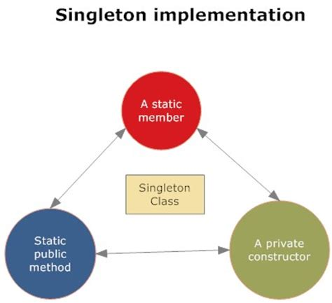 singleton pattern interview questions c implementation of singleton pattern class in java introduction